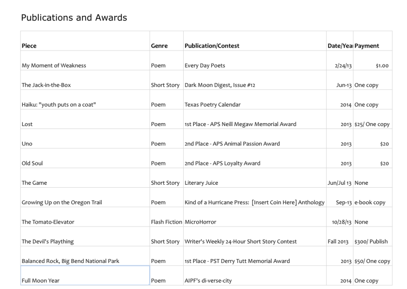 Publications_And_Awards