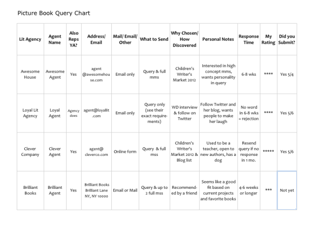 Sample Query Chart